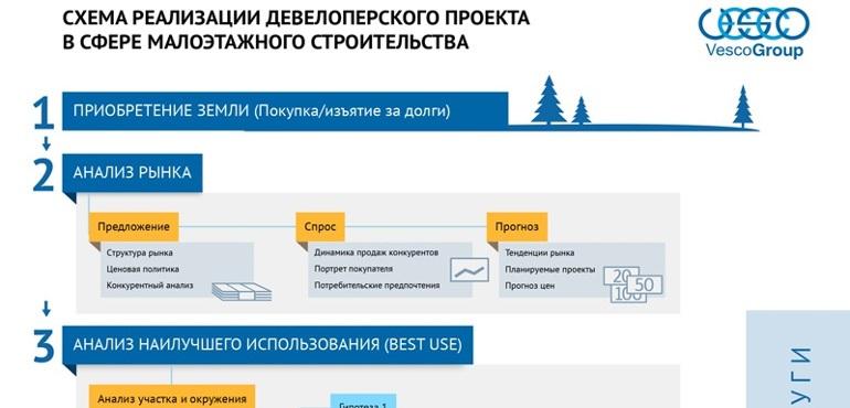 Схема реализации девелоперского проекта в сфере малоэтажного строительства