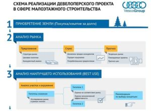 Developerskaya-shema-_-SMM