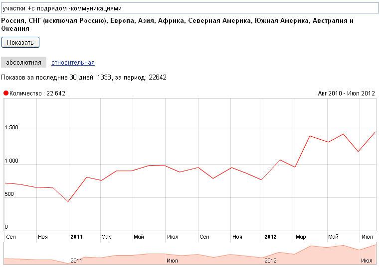 Statistika-yandex-Uchastki-s-podryadom