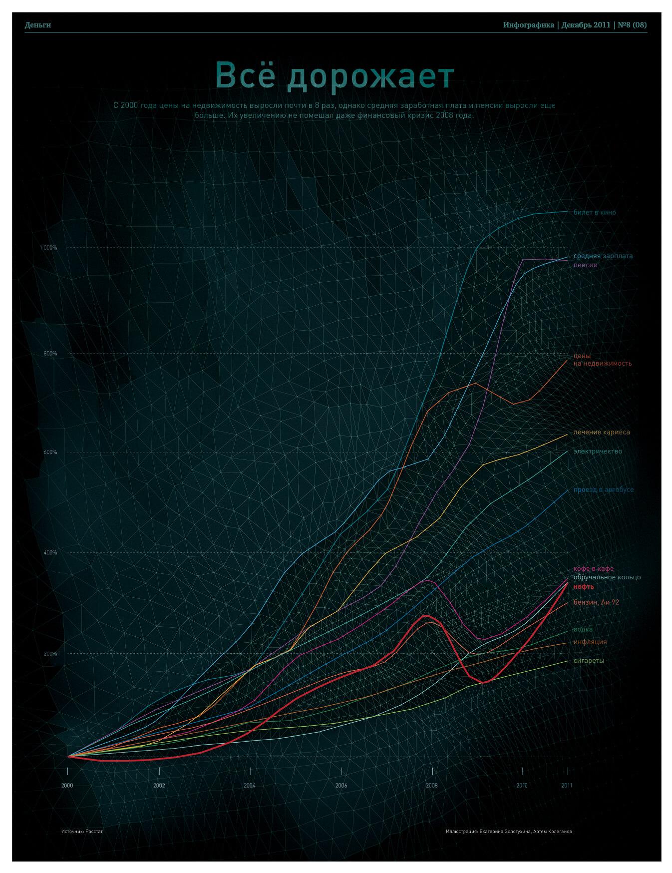Инфографика в сфере недвижимости