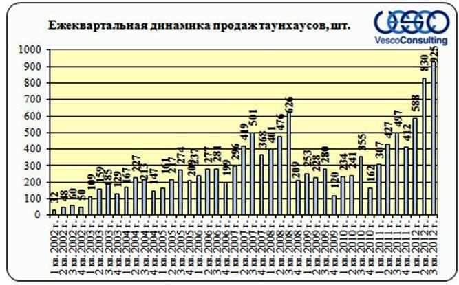 dinamika-prodaj-taunhausov-3