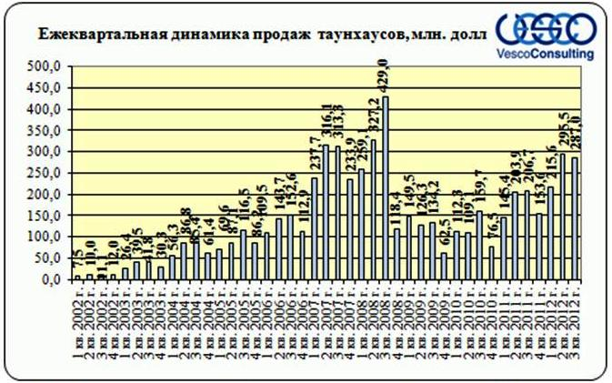dinamika-prodaj-taunhausov-4