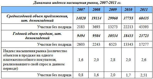 index-nasyschenija-rynka-2