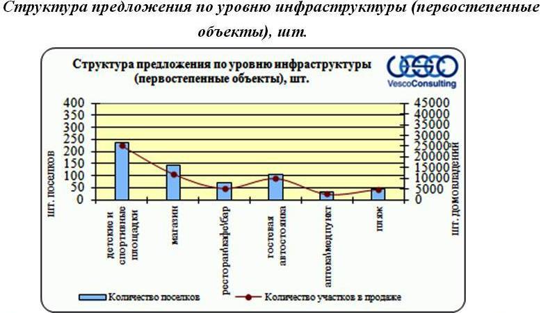 infrastruktura-poselkov-1