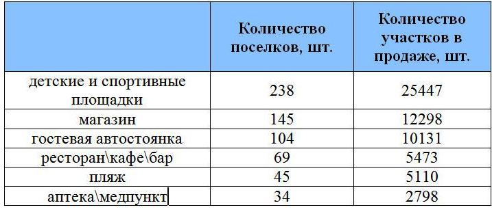 infrastruktura-poselkov-2