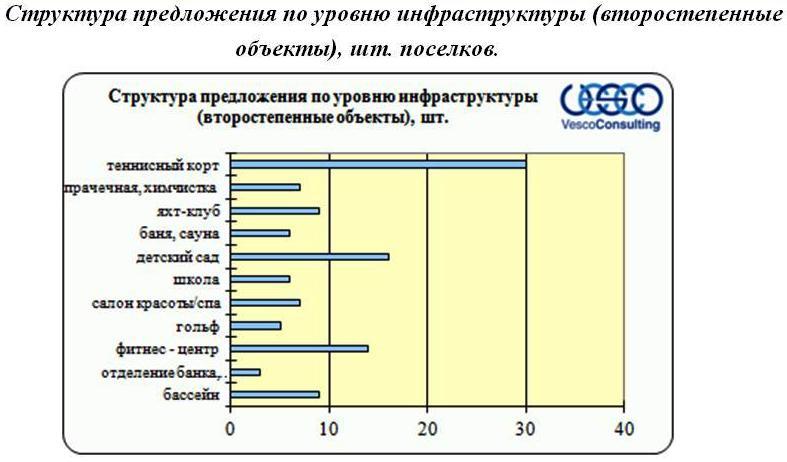 infrastruktura-poselkov-3