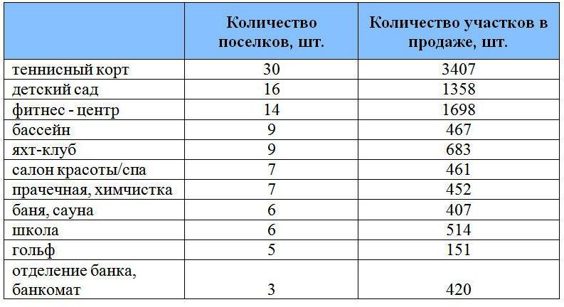 infrastruktura-poselkov-4