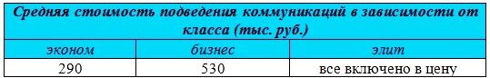 kommunikacii-na-uchastke-2