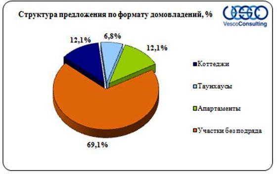 kottedjnye-poselki-moskovskoi-oblasti-2