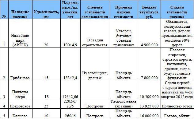 novorizhskoe-shosse-2
