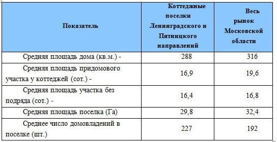 poselki-pyatnickoe-shosse-2