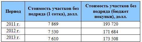 prognoz-prodazh-3