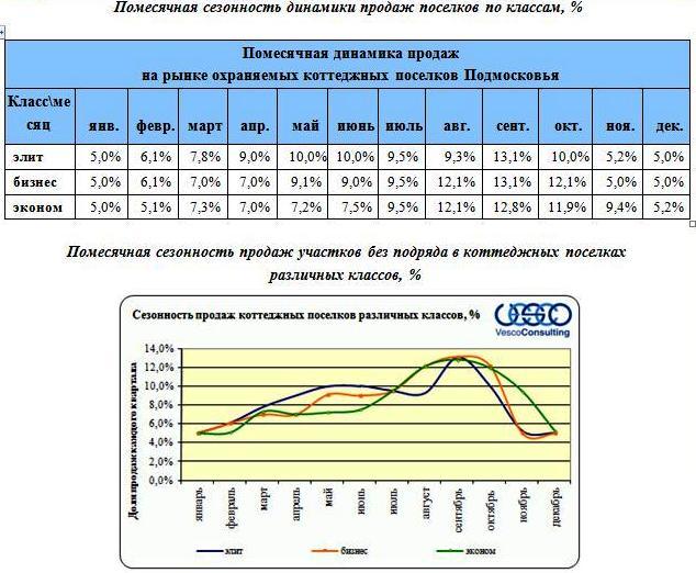 sezonnost-prodazh-uchastkov-1