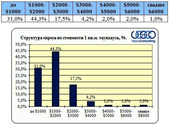 spros-po-stoimosti-taunhausov-2