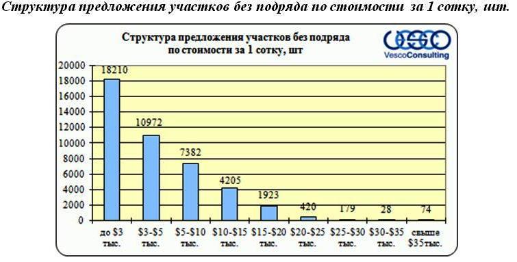 stoimost-uchastkov-1