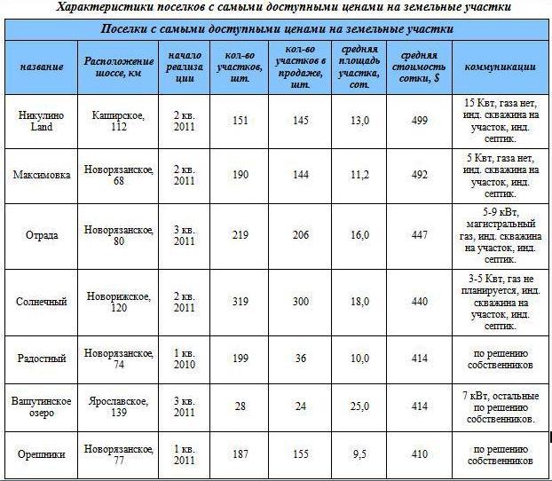 stoimost-uchastkov-2