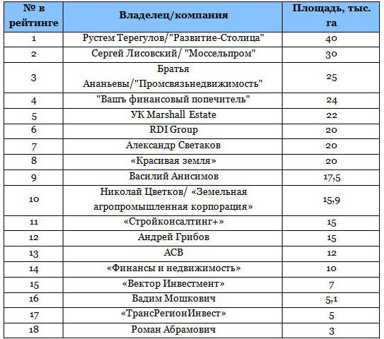 vladelcy-zemelnyx-uchastkov-1