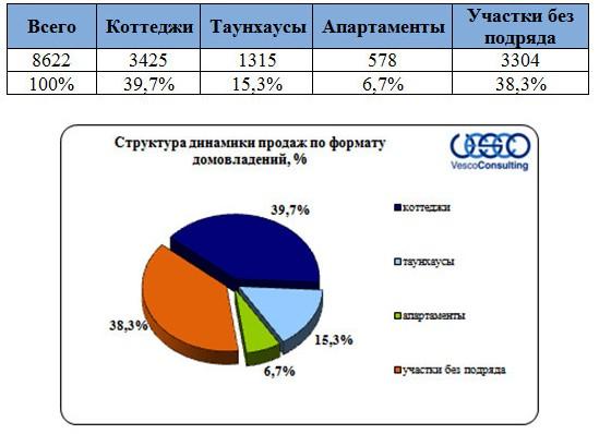 dinamika-prodazh-dmitrovskoe