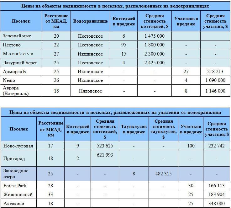 domovladenie-dmitrovskoe-5
