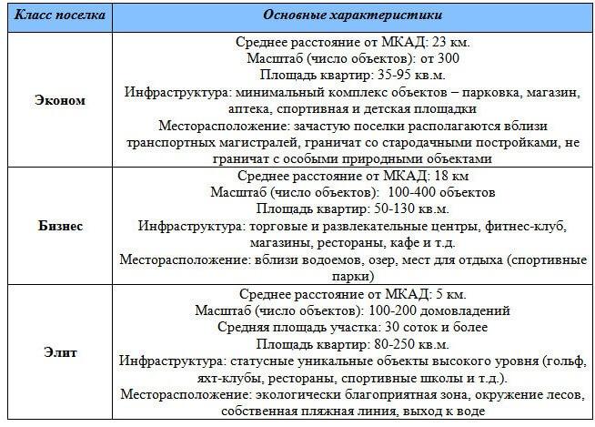 klass-maloetazhnogo-kompleksa-1