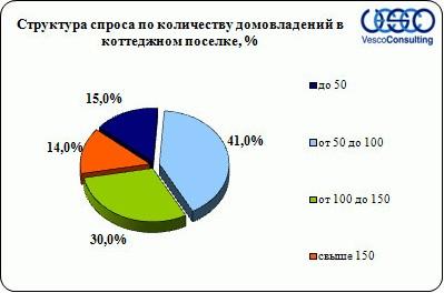 kolichestvo-domovladenij-kievskoe-3