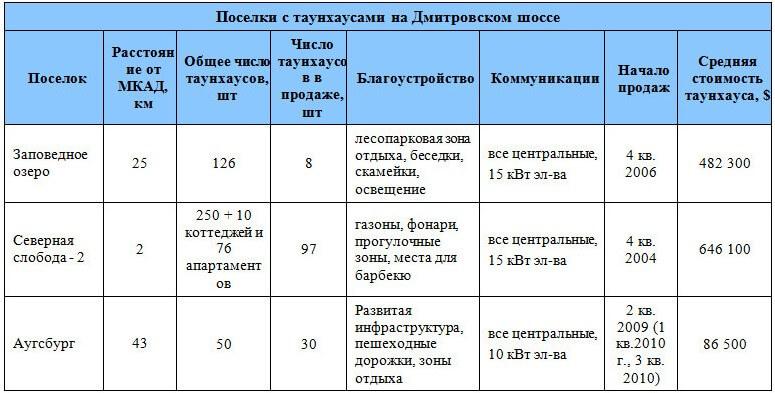 kottedji-Dmitrovskoe-3