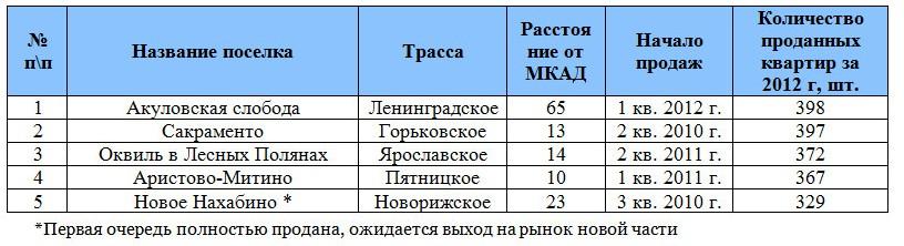 kvartiri-v-maloetazhnyx-kompleksax-3