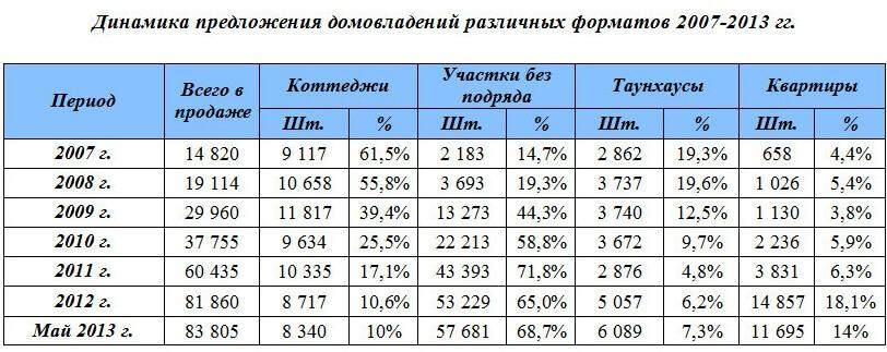maloetazhnaja-nedvizhimost-1