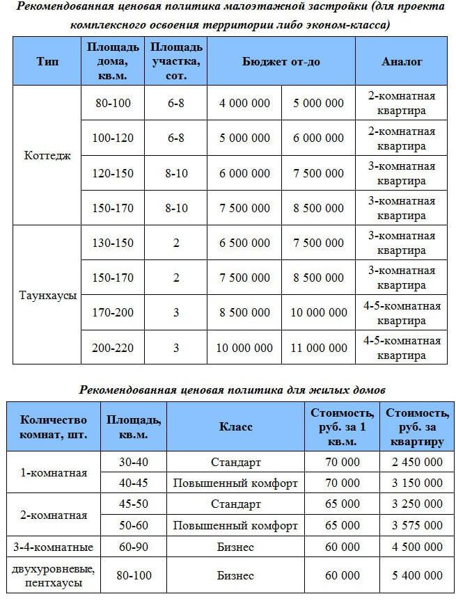maloetazhnye-komoleksi-surgut-1