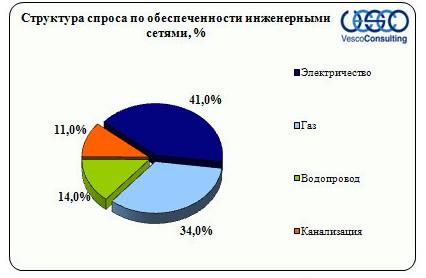 obespechennost-inzhenernymi-setyami-kievskoe-2