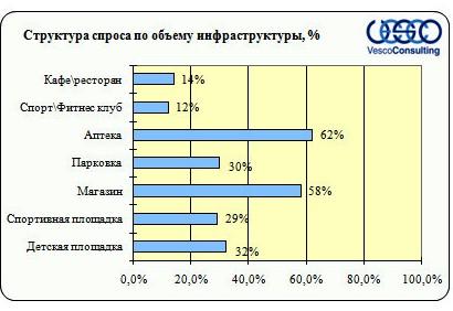 objom-infrastruktury-kievskoe-1