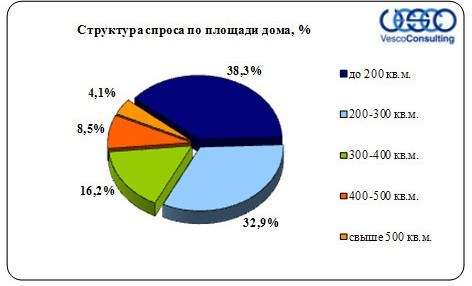 ploshad-derevyannyx-domovladenij-1