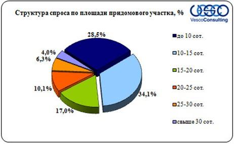 ploshad-derevyannyx-domovladenij-2