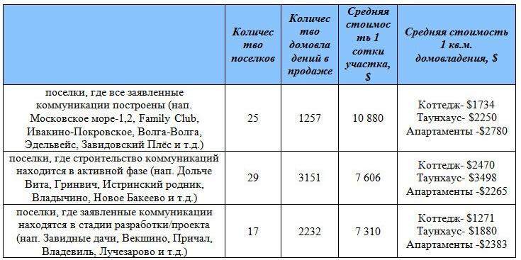 ploshad-domovladenij-leningradskoe-5