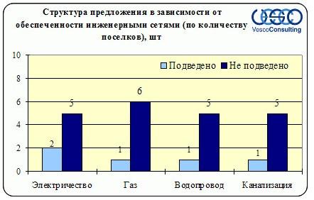 poselki-kievskoe-2