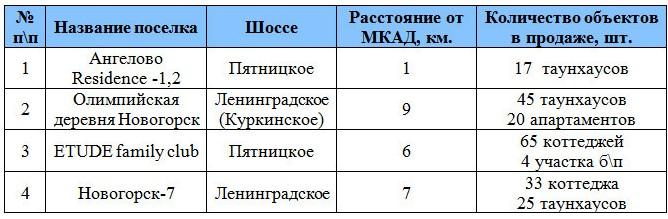 poselki-leningradskoe-pyatnickoe-4