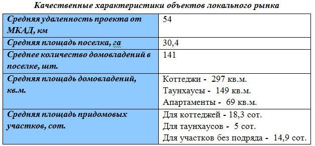 rynok-nedvizhimosti-dmitrovskoe-2
