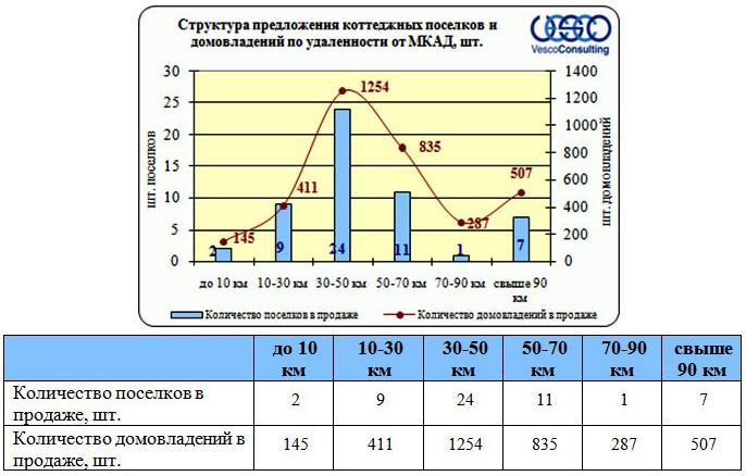 rynok-nedvizhimosti-dmitrovskoe-3