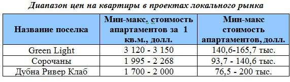 rynok-nedvizhimosti-dmitrovskoe-5