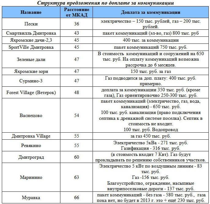 rynok-nedvizhimosti-dmitrovskoe-8