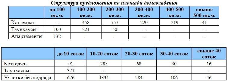 rynok-nedvizhimosti-dmitrovskoe-9