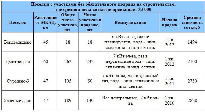 uchastki-bez-podryada-dmitrovskoe-2