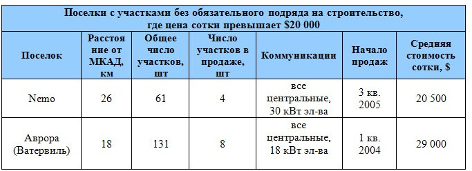 uchastki-bez-podryada-dmitrovskoe-3