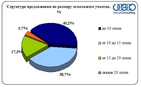 uchastki-kievskoe-2
